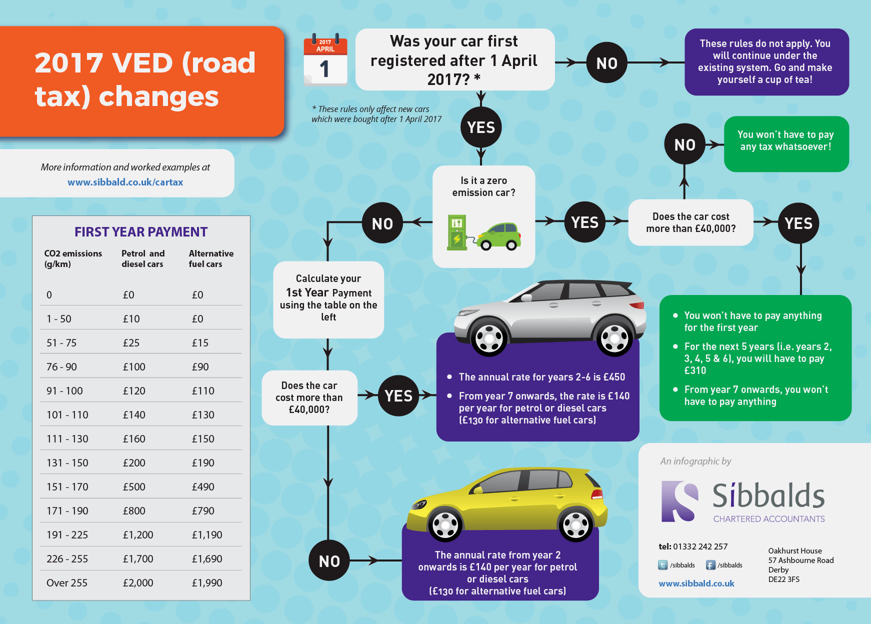 2017 VED Road Tax UK car tax calculator Sibbalds Chartered