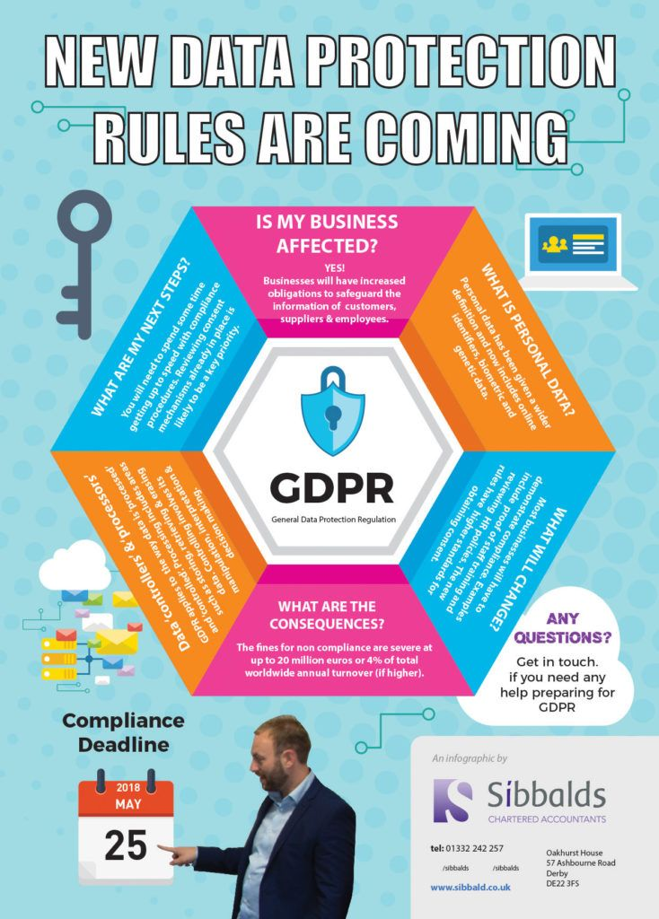 What is GDPR (General Data Protection Rules)
